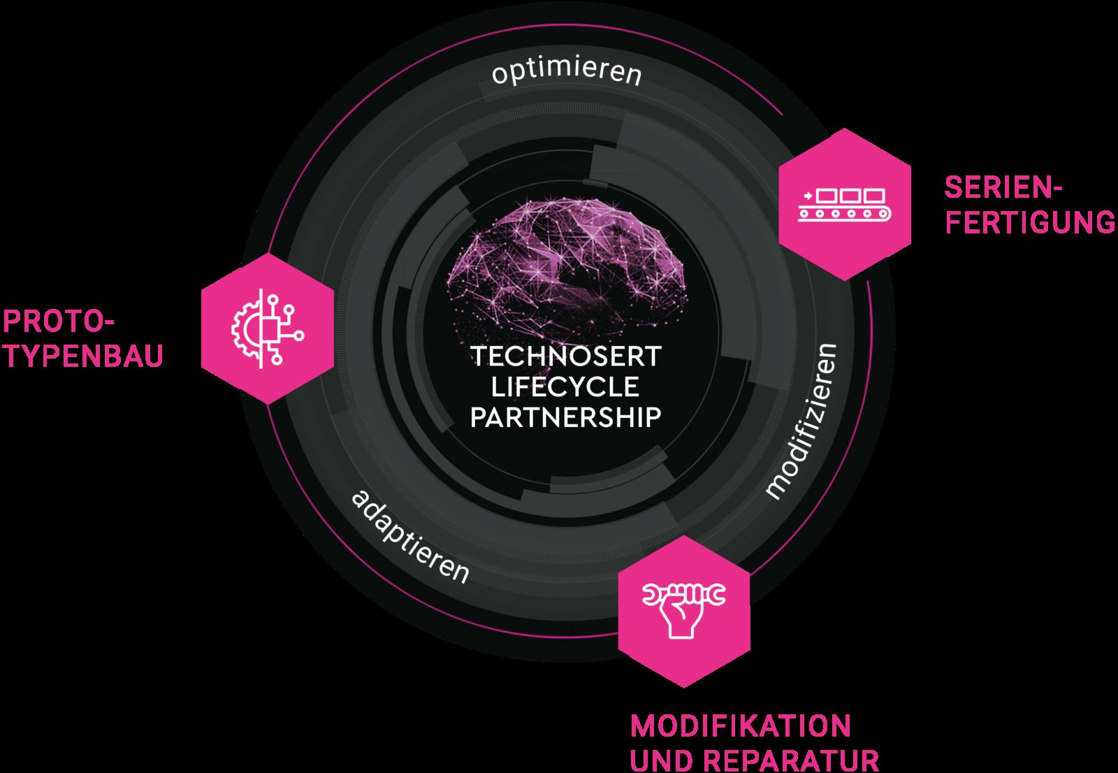 Technosert ist der EMS-Dienstleister vom Prototyping über die Serienfertigung bis zu Lifecycle-Service